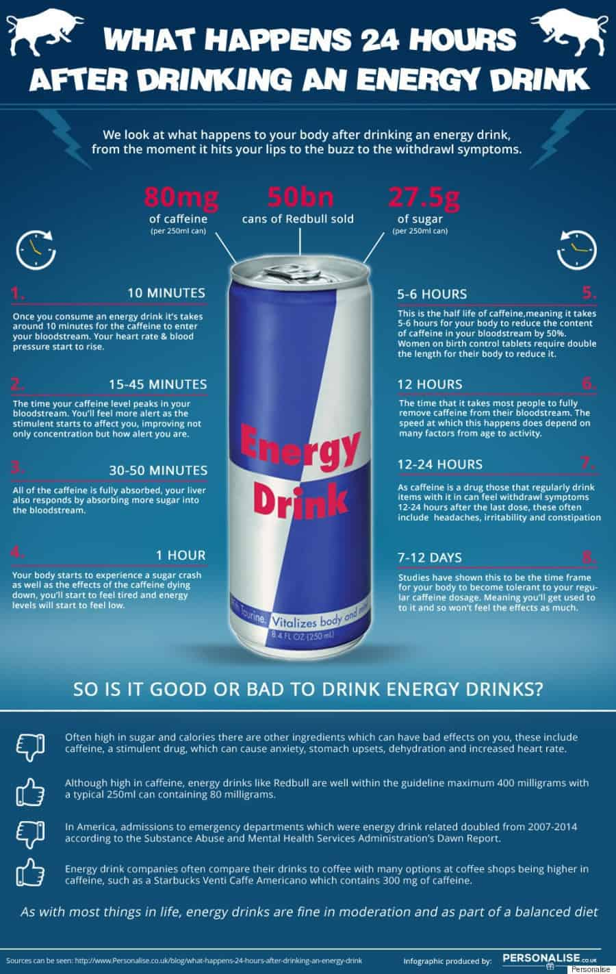 What Happens 24 Hours After Drinking An Energy Drink [Infographic]