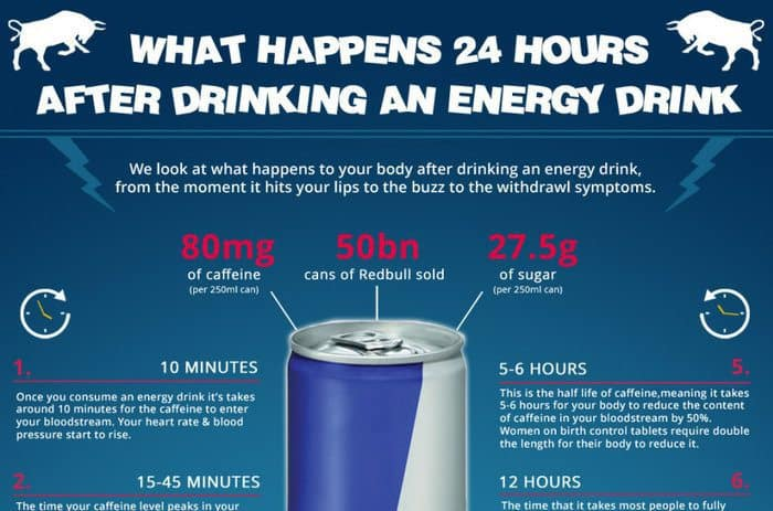 What Happens 24 Hours After Drinking An Energy Drink