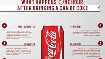 What Happens to Your Body After Drinking Coke