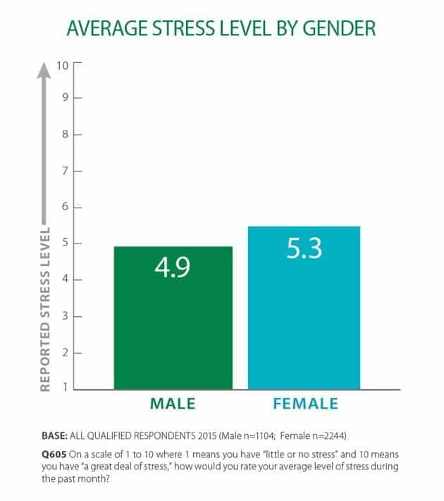 Average Stress Level By Gender