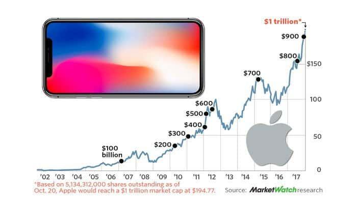 Apple Reaches $1 Trillion